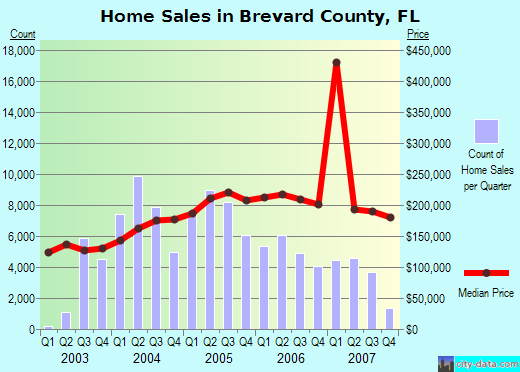 Brevard County Real Estate - Market Watch